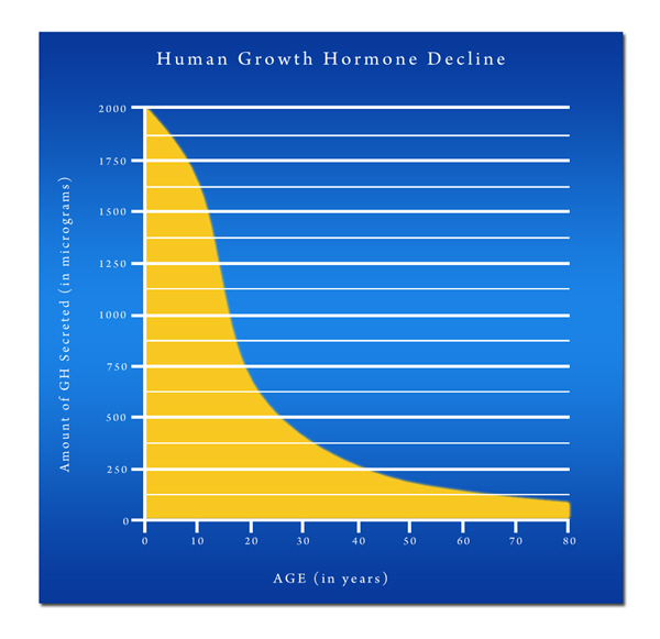 human growth hormone hgh chart