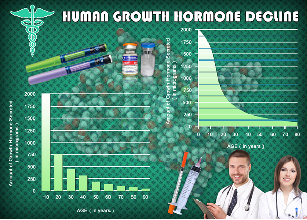 increase growth hgh chart hormone