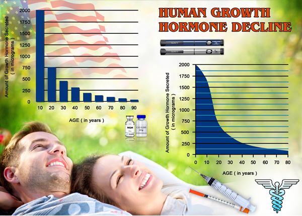 injectable hgh chart for sale in united states