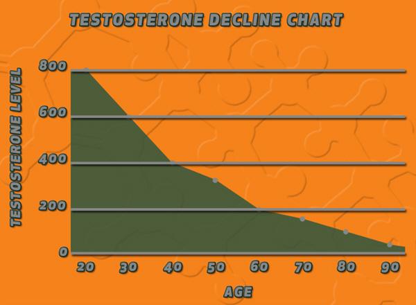 men testosterone