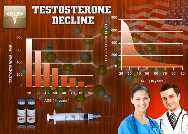 testosterone cypionate cycles