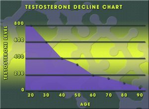 cypionate cycles testosterone chart 300x220