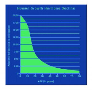 Human Growth Hormone Injections in Delaware - HGH Medical Clinic